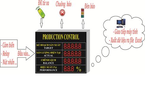 Hệ thống kế nối bảng thông tin sản xuất