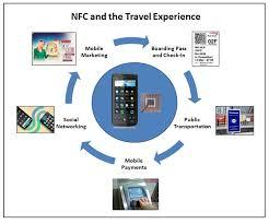Ứng dụng NFC